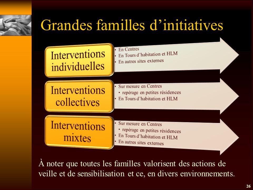 26 Grandes familles d'initiatives À noter que toutes les familles valorisent des actions de veille et de sensibilisation et ce, en divers environnements.