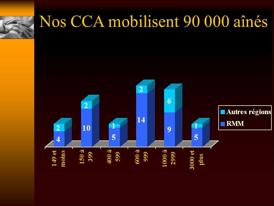 Nos CCA mobilisent 90 000 aînés