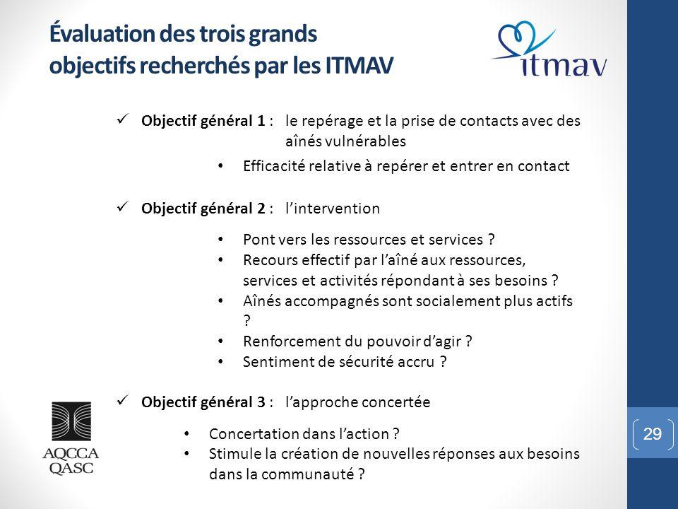 29 Évaluation des trois grands objectifs recherchés par les ITMAV Objectif général 1 : le repérage et la prise de contacts avec des aînés vulnérables