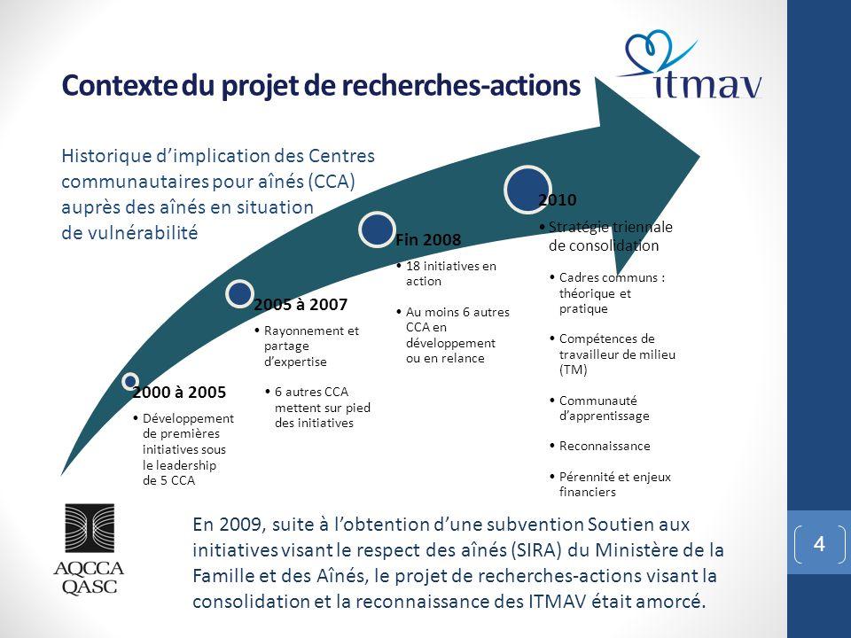 L'objectif principal du projet de recherches-actions : 5 Contexte du projet de recherches-actions Développer des assises qui provoqueraient les bailleurs de fonds et les partenaires critiques à reconnaître plus fermement la pertinence des ITMAV et leur valeur ajoutée dans un continuum de soutien aux personnes vieillissantes.