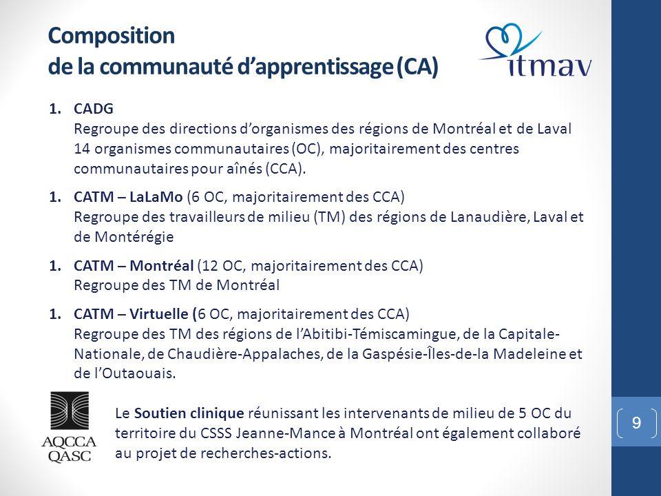 9 Composition de la communauté d'apprentissage (CA) 1.CADG Regroupe des directions d'organismes des régions de Montréal et de Laval 14 organismes comm