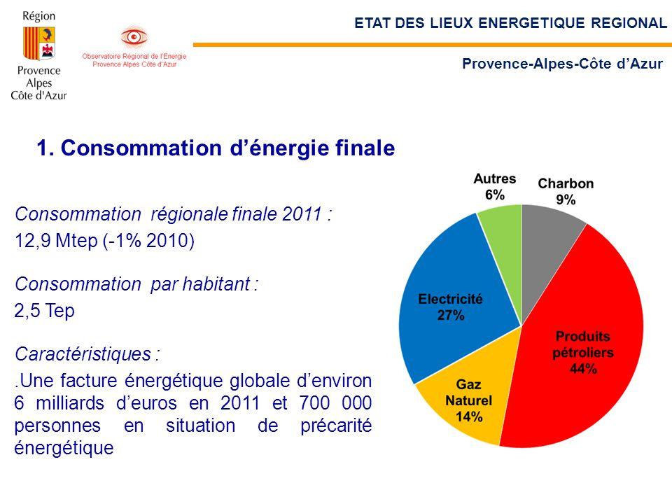 1. Consommation d'énergie finale Consommation régionale finale 2011 : 12,9 Mtep (-1% 2010) Consommation par habitant : 2,5 Tep Caractéristiques :.Une