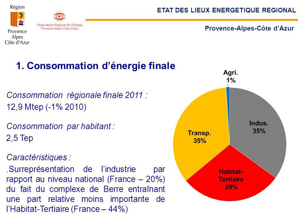 1. Consommation d'énergie finale Consommation régionale finale 2011 : 12,9 Mtep (-1% 2010) Consommation par habitant : 2,5 Tep Caractéristiques :.Surr