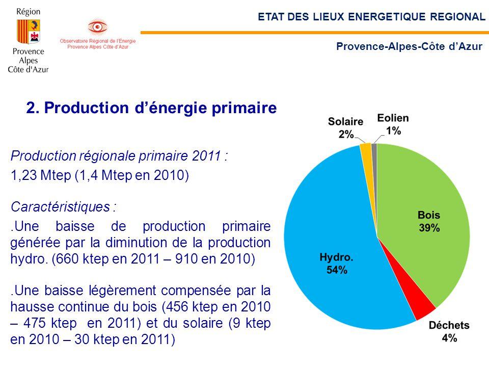 2. Production d'énergie primaire Production régionale primaire 2011 : 1,23 Mtep (1,4 Mtep en 2010) Caractéristiques :.Une baisse de production primair