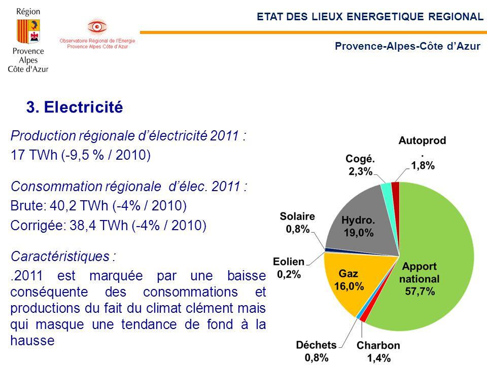 3. Electricité Production régionale d'électricité 2011 : 17 TWh (-9,5 % / 2010) Consommation régionale d'élec. 2011 : Brute: 40,2 TWh (-4% / 2010) Cor