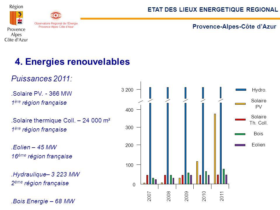 4. Energies renouvelables Puissances 2011:.Solaire PV. - 366 MW 1 ère région française.Solaire thermique Coll. – 24 000 m² 1 ère région française.Eoli
