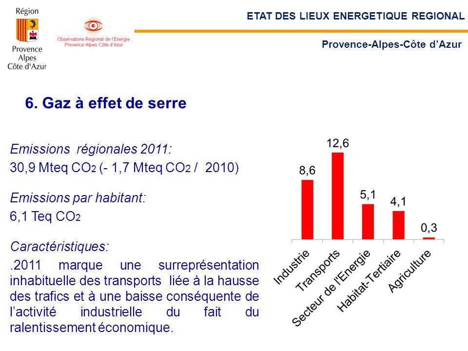 6. Gaz à effet de serre Emissions régionales 2011: 30,9 Mteq CO 2 (- 1,7 Mteq CO 2 / 2010) Emissions par habitant: 6,1 Teq CO 2 Caractéristiques:.2011