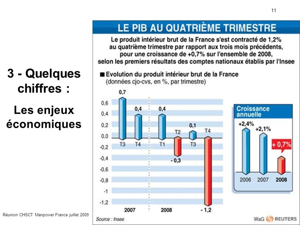 11 Réunion CHSCT Manpower France juillet 2009 3 - Quelques chiffres : Les enjeux économiques