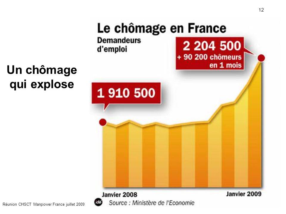 12 Réunion CHSCT Manpower France juillet 2009 Un chômage qui explose