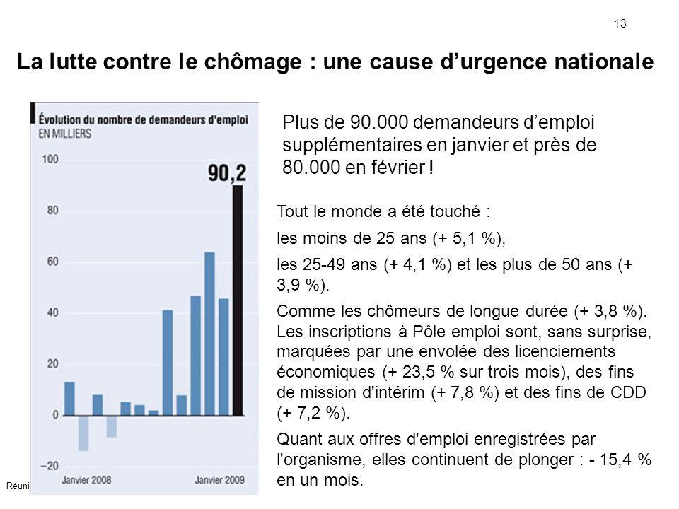 13 Réunion CHSCT Manpower France juillet 2009 Tout le monde a été touché : les moins de 25 ans (+ 5,1 %), les 25-49 ans (+ 4,1 %) et les plus de 50 an