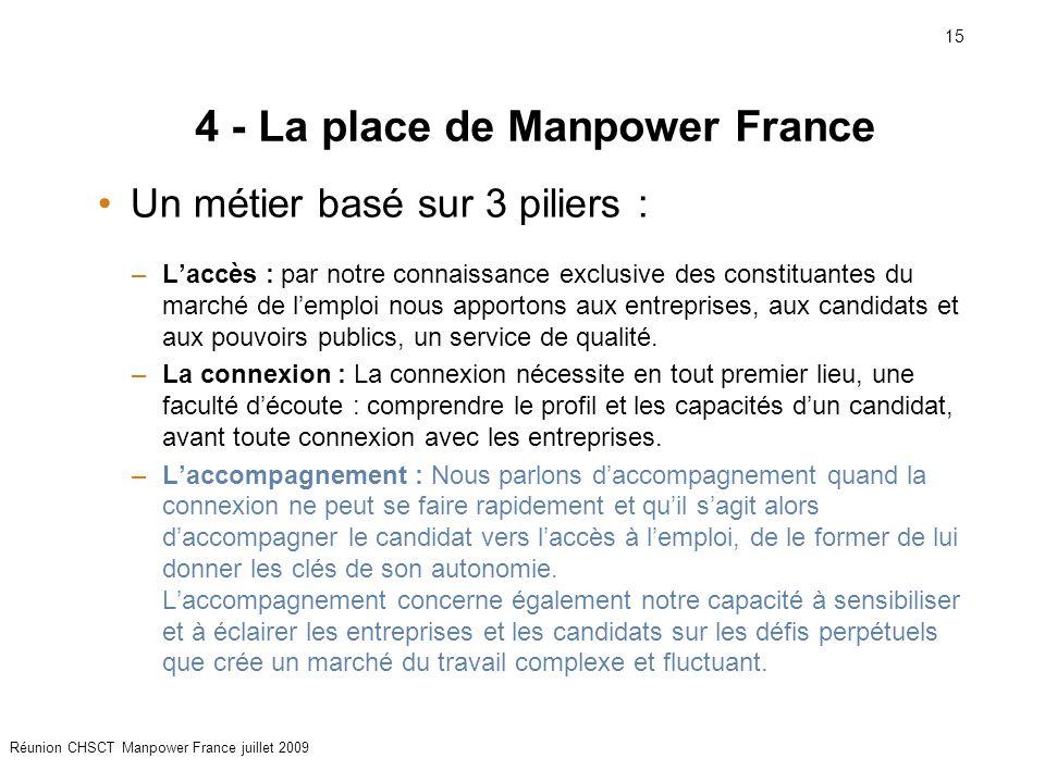 15 Réunion CHSCT Manpower France juillet 2009 4 - La place de Manpower France Un métier basé sur 3 piliers : –L'accès : par notre connaissance exclusi
