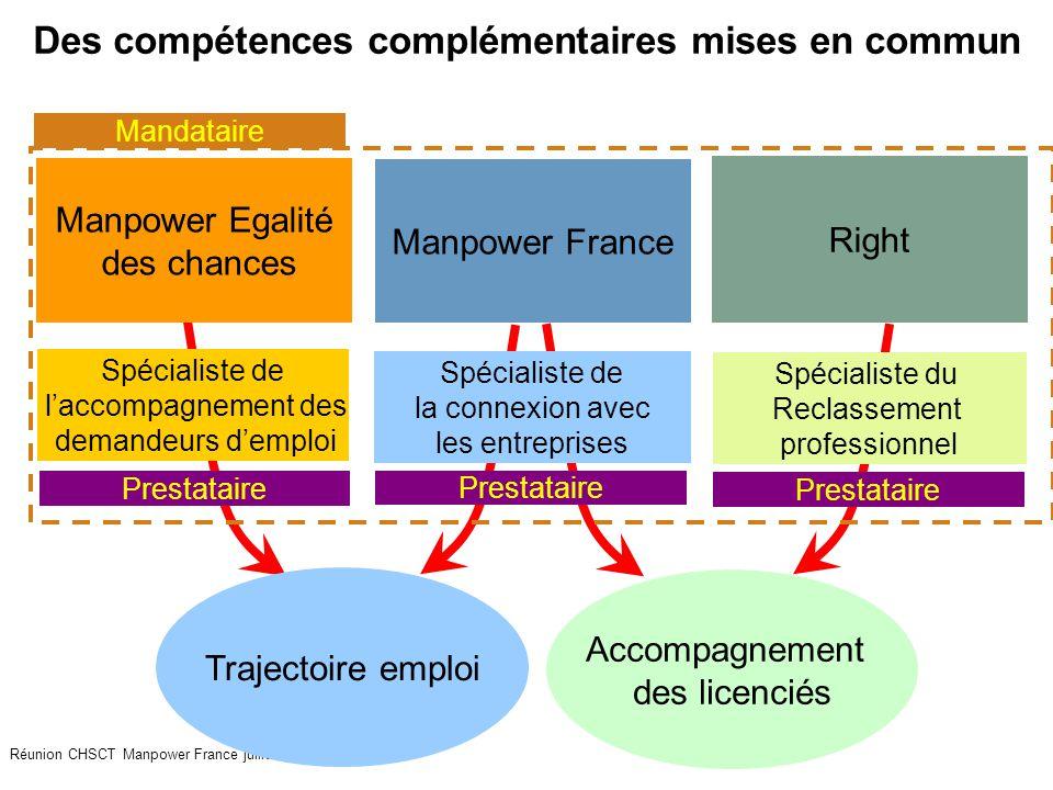 34 Réunion CHSCT Manpower France juillet 2009 Des compétences complémentaires mises en commun Manpower France Right Manpower Egalité des chances Spéci