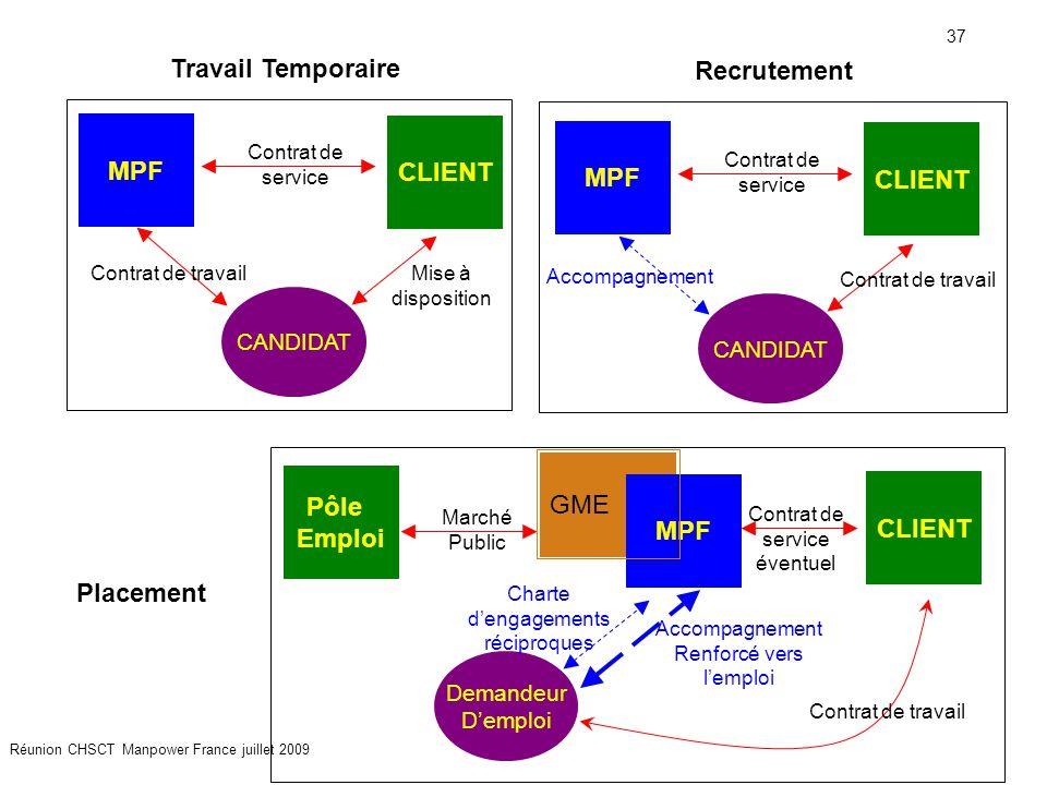 37 Réunion CHSCT Manpower France juillet 2009 MPF CLIENT CANDIDAT Contrat de service Contrat de travailMise à disposition Travail Temporaire MPF CLIEN