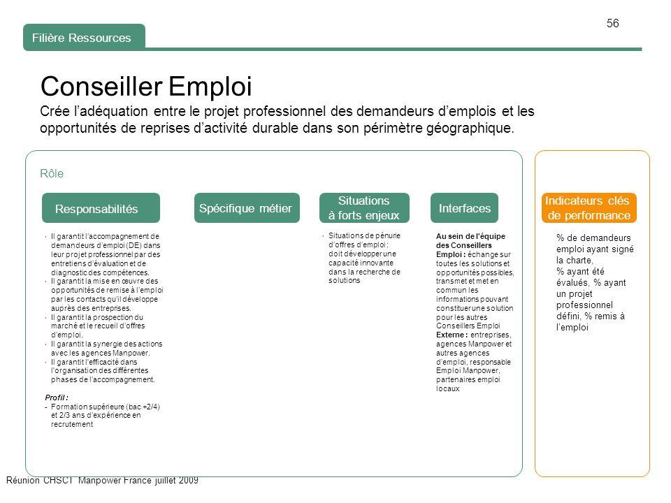 56 Réunion CHSCT Manpower France juillet 2009 Conseiller Emploi Crée l'adéquation entre le projet professionnel des demandeurs d'emplois et les opportunités de reprises d'activité durable dans son périmètre géographique.