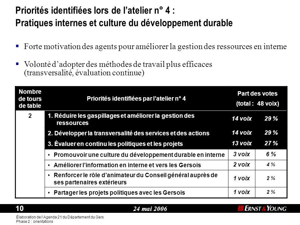 24 mai 2006 10 Élaboration de l'Agenda 21 du Département du Gers Phase 2 : orientations Thème : Nombre de tours de table Priorités identifiées par l'atelier n° 4 Part des votes (total : 48 voix) 2 1.