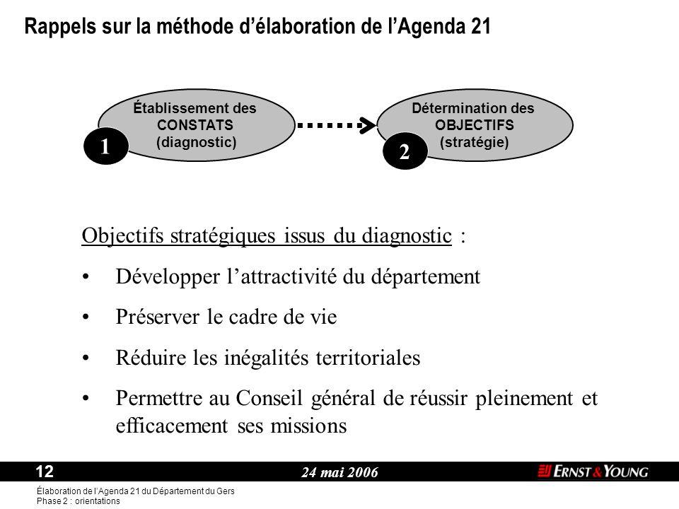 24 mai 2006 12 Élaboration de l'Agenda 21 du Département du Gers Phase 2 : orientations Thème : Établissement des CONSTATS (diagnostic) 1 Déterminatio