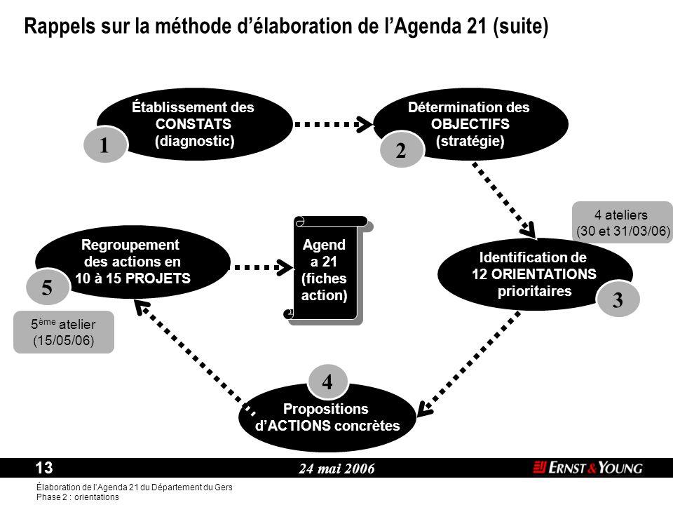 24 mai 2006 13 Élaboration de l'Agenda 21 du Département du Gers Phase 2 : orientations Thème : Établissement des CONSTATS (diagnostic) 1 Agend a 21 (fiches action) Détermination des OBJECTIFS (stratégie) 2 4 ateliers (30 et 31/03/06) Identification de 12 ORIENTATIONS prioritaires 3 Propositions d'ACTIONS concrètes 4 Regroupement des actions en 10 à 15 PROJETS 5 5 ème atelier (15/05/06) Rappels sur la méthode d'élaboration de l'Agenda 21 (suite)