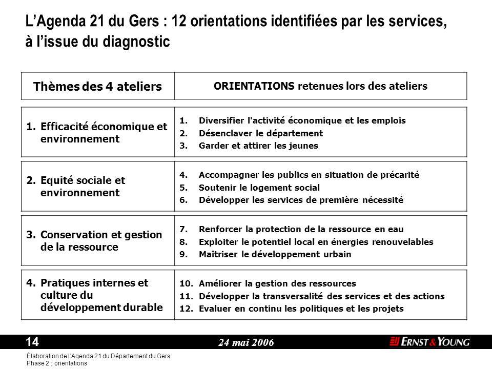 24 mai 2006 14 Élaboration de l'Agenda 21 du Département du Gers Phase 2 : orientations Thème : Thèmes des 4 ateliers ORIENTATIONS retenues lors des a