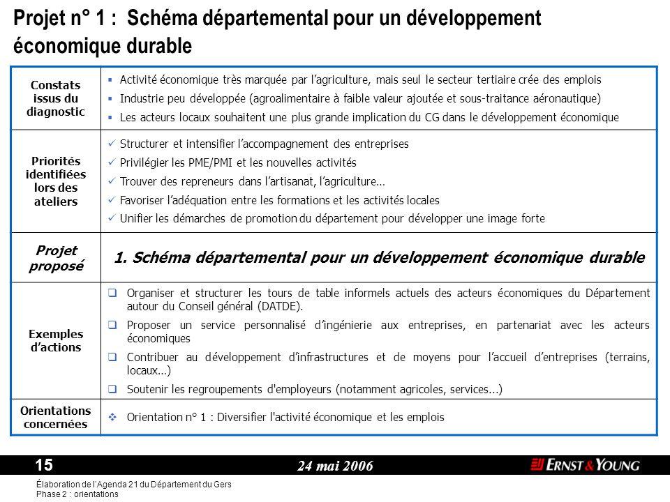 24 mai 2006 15 Élaboration de l'Agenda 21 du Département du Gers Phase 2 : orientations Thème : Constats issus du diagnostic  Activité économique trè