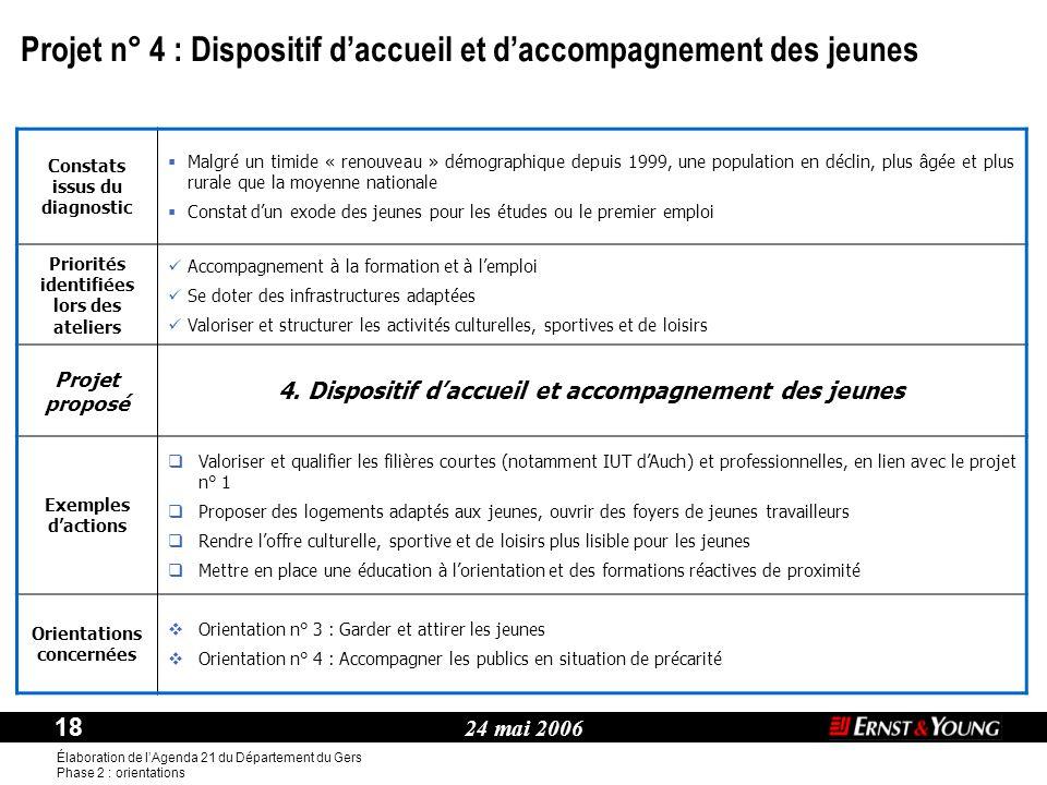 24 mai 2006 18 Élaboration de l'Agenda 21 du Département du Gers Phase 2 : orientations Thème : Constats issus du diagnostic  Malgré un timide « reno