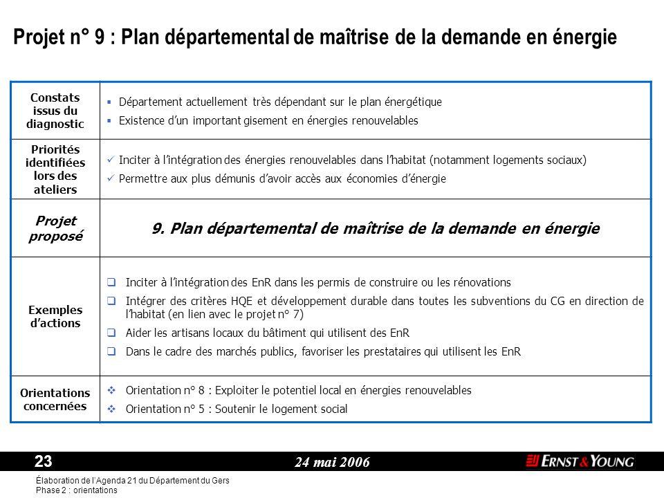 24 mai 2006 23 Élaboration de l'Agenda 21 du Département du Gers Phase 2 : orientations Thème : Constats issus du diagnostic  Département actuellemen