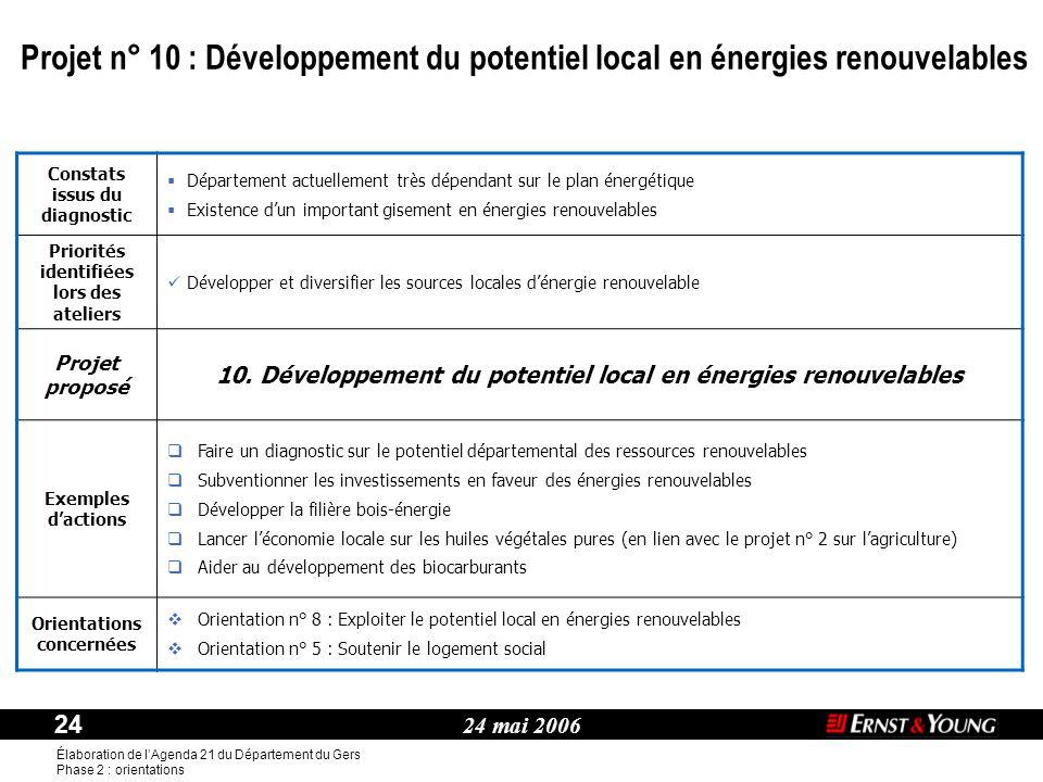 24 mai 2006 24 Élaboration de l'Agenda 21 du Département du Gers Phase 2 : orientations Thème : Constats issus du diagnostic  Département actuellemen