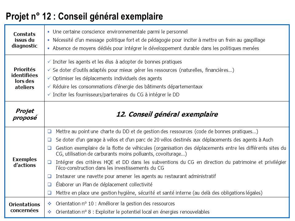 24 mai 2006 26 Élaboration de l'Agenda 21 du Département du Gers Phase 2 : orientations Thème : Constats issus du diagnostic  Une certaine conscience