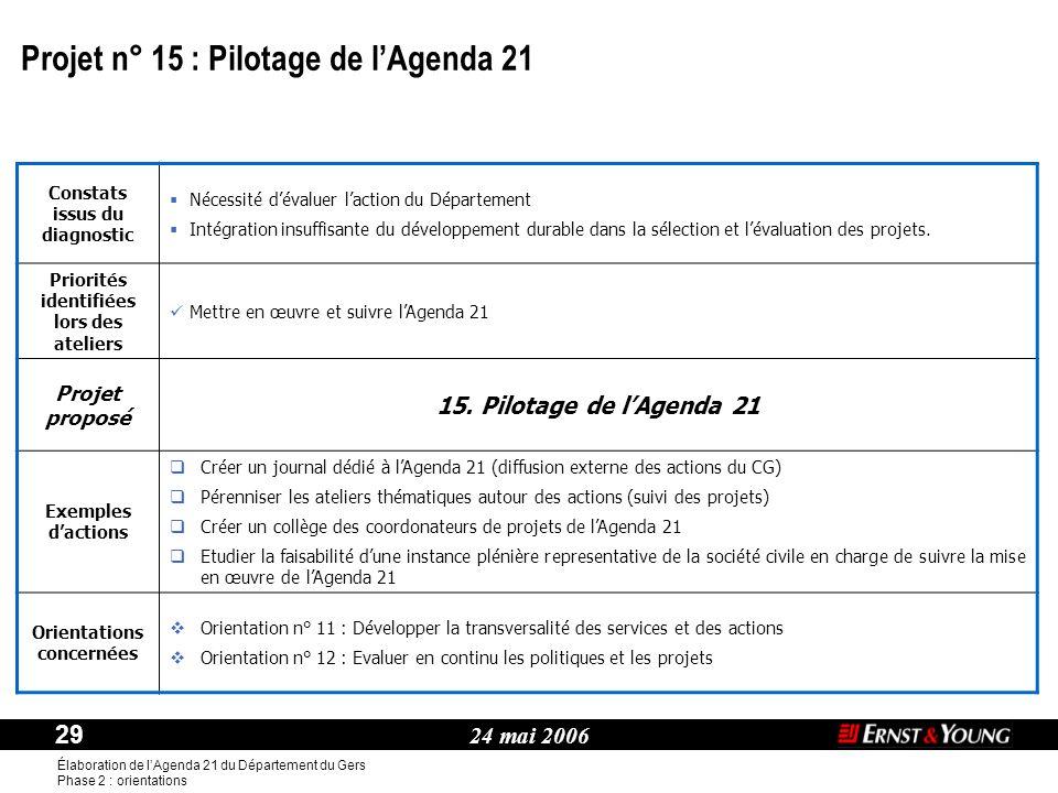 24 mai 2006 29 Élaboration de l'Agenda 21 du Département du Gers Phase 2 : orientations Thème : Constats issus du diagnostic  Nécessité d'évaluer l'action du Département  Intégration insuffisante du développement durable dans la sélection et l'évaluation des projets.