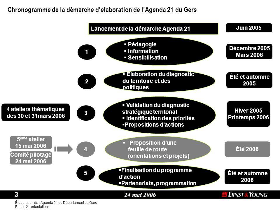 24 mai 2006 3 Élaboration de l'Agenda 21 du Département du Gers Phase 2 : orientations Thème :  Élaboration du diagnostic du territoire et des politi