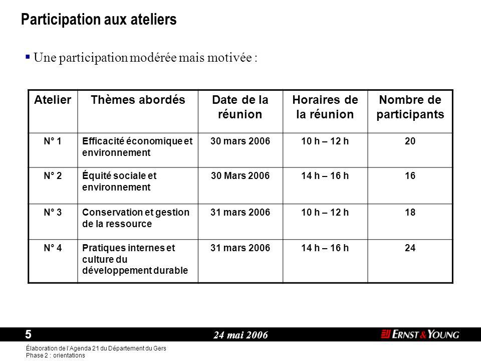 24 mai 2006 5 Élaboration de l'Agenda 21 du Département du Gers Phase 2 : orientations Thème : Participation aux ateliers AtelierThèmes abordésDate de