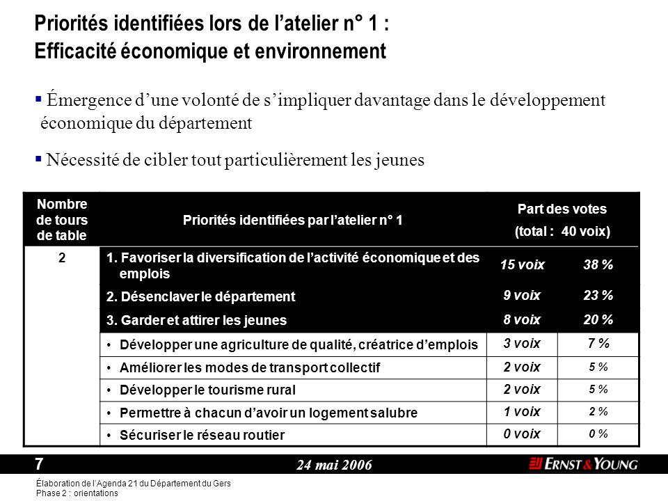 24 mai 2006 7 Élaboration de l'Agenda 21 du Département du Gers Phase 2 : orientations Thème :  Émergence d'une volonté de s'impliquer davantage dans le développement économique du département Nombre de tours de table Priorités identifiées par l'atelier n° 1 Part des votes (total : 40 voix) 2 1.