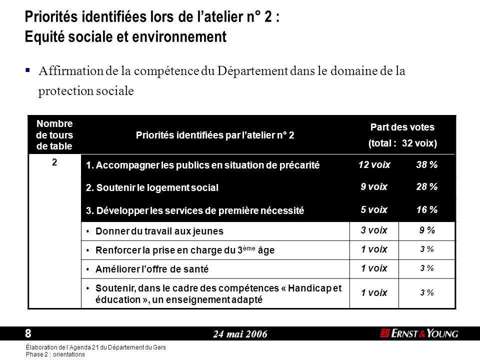 24 mai 2006 8 Élaboration de l'Agenda 21 du Département du Gers Phase 2 : orientations Thème : Nombre de tours de table Priorités identifiées par l'atelier n° 2 Part des votes (total : 32 voix) 2 1.