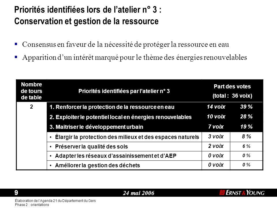24 mai 2006 9 Élaboration de l'Agenda 21 du Département du Gers Phase 2 : orientations Thème : Nombre de tours de table Priorités identifiées par l'atelier n° 3 Part des votes (total : 36 voix) 2 1.