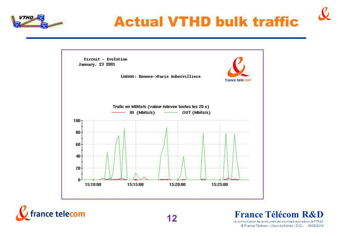 12 France Télécom R&D La communication de ce document est soumise à autorisation de FTR&D © France Télécom - (Nom du fichier) - D12 - 15/09/2014 Actua