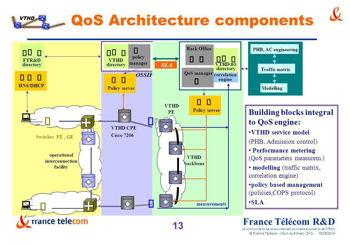 13 France Télécom R&D La communication de ce document est soumise à autorisation de FTR&D © France Télécom - (Nom du fichier) - D13 - 15/09/2014 QoS A