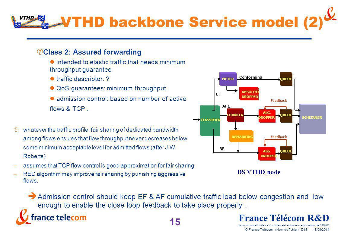 15 France Télécom R&D La communication de ce document est soumise à autorisation de FTR&D © France Télécom - (Nom du fichier) - D15 - 15/09/2014 VTHD