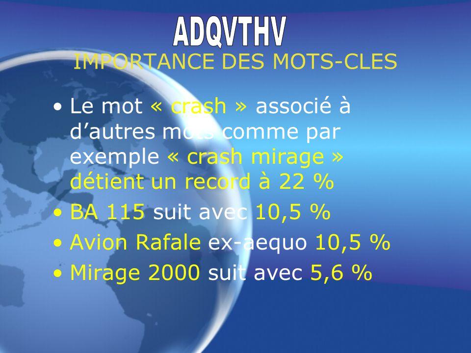 Hit-Parade des sites francophones Au classement général, sur 183.652 sites nous sommes au 9215 ème rang Au classement des sites professionnels, sur 59.141 sites nous sommes au 2817 ème rang Nous avons répété pour que vous puissiez lire sans nous reprocher que ça passe trop vite !