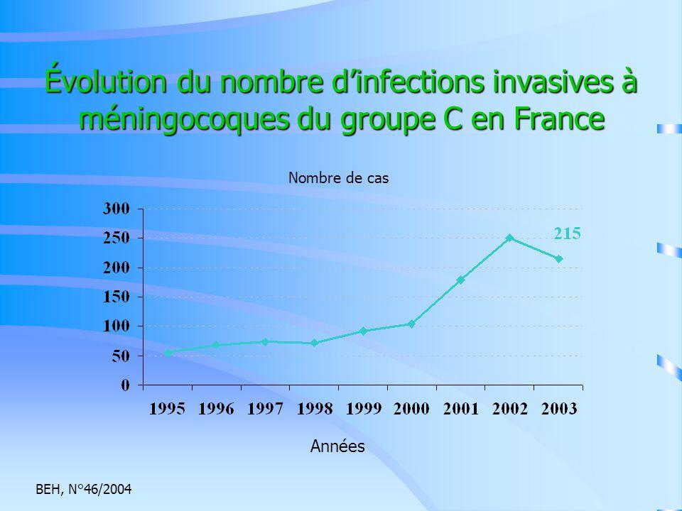 Évolution du nombre d'infections invasives à méningocoques du groupe C en France Années BEH, N°46/2004 Nombre de cas