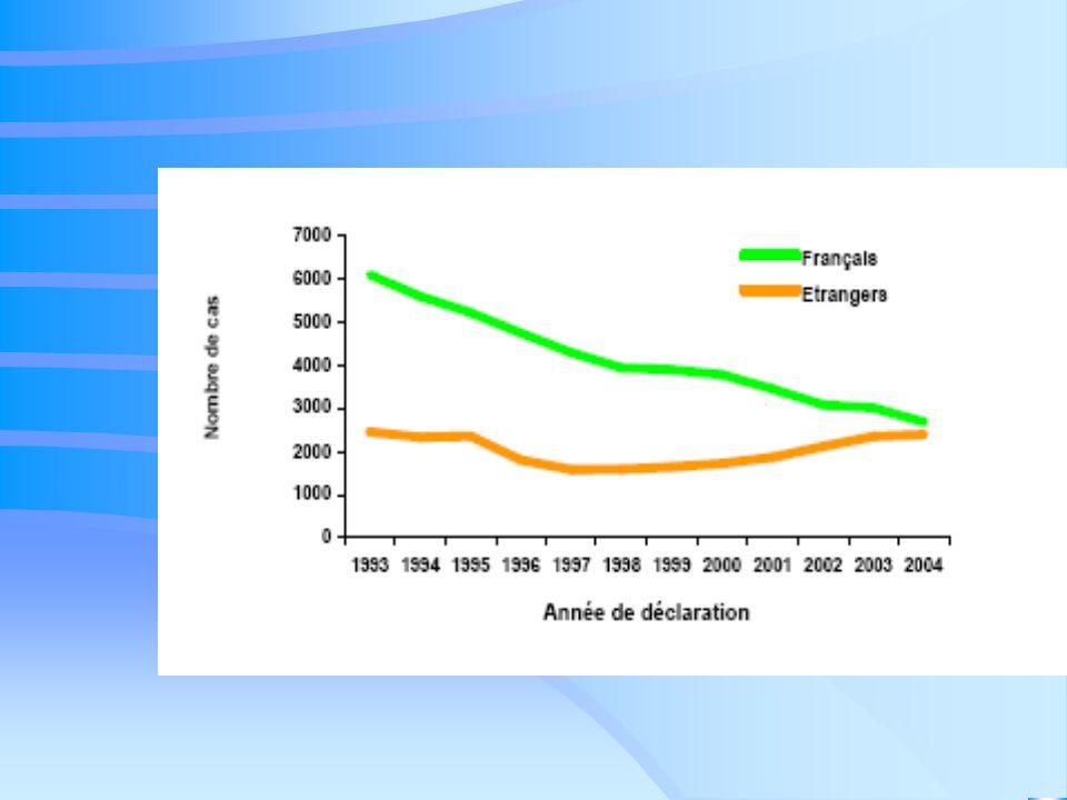 La polio Presque disparue des pays développés, mais la protection n 'est que de 90 % en France Objectif prioritaire de l 'OMS Encore 250 000 cas annuels rapportés Encore endémique en Asie et Afrique