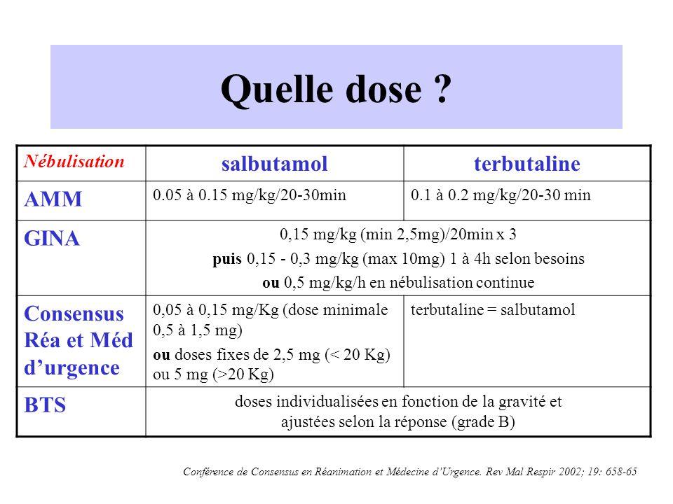 Quelle dose ? Nébulisation salbutamolterbutaline AMM 0.05 à 0.15 mg/kg/20-30min0.1 à 0.2 mg/kg/20-30 min GINA 0,15 mg/kg (min 2,5mg)/20min x 3 puis 0,