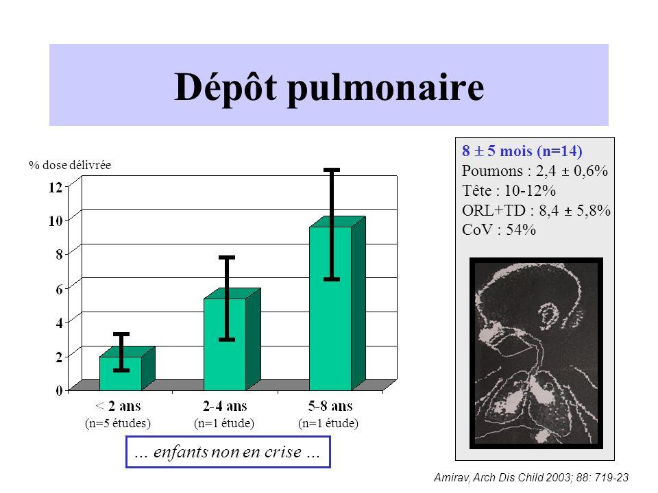 Dépôt pulmonaire Amirav, Arch Dis Child 2003; 88: 719-23 8  5 mois (n=14) Poumons : 2,4  0,6% Tête : 10-12% ORL+TD : 8,4  5,8% CoV : 54% (n=5 étude