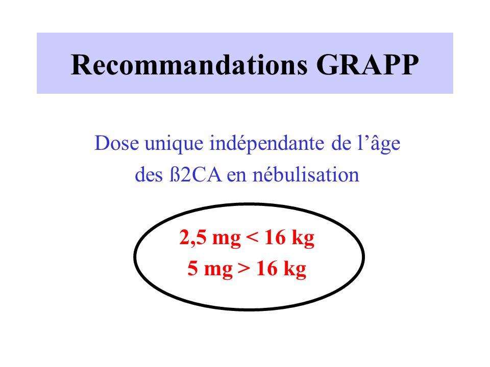 Recommandations GRAPP Dose unique indépendante de l'âge des ß2CA en nébulisation 2,5 mg < 16 kg 5 mg > 16 kg