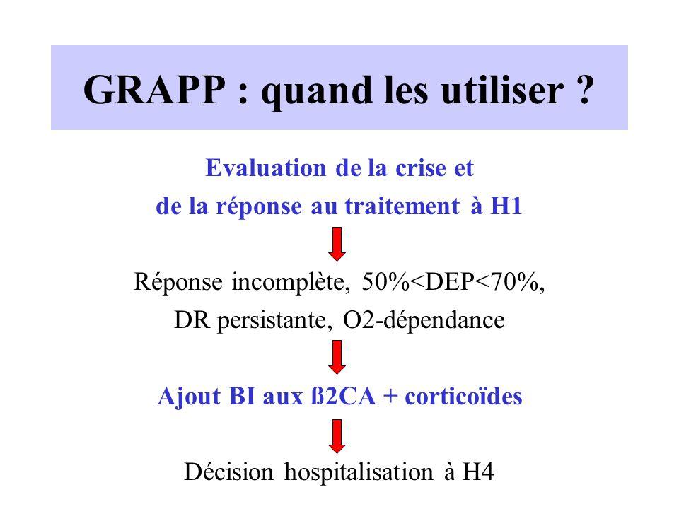 GRAPP : quand les utiliser ? Evaluation de la crise et de la réponse au traitement à H1 Réponse incomplète, 50%<DEP<70%, DR persistante, O2-dépendance