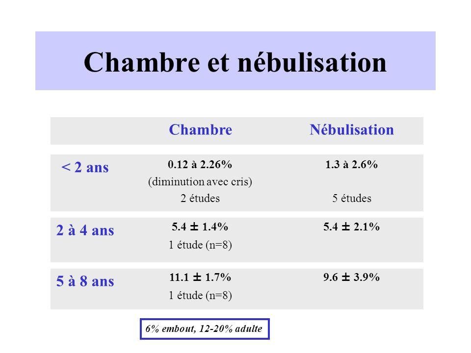 Chambre et nébulisation 5.4 ± 2.1%5.4 ± 1.4% 1 étude (n=8) 2 à 4 ans 5 à 8 ans 9.6 ± 3.9%11.1 ± 1.7% 1 étude (n=8) < 2 ans 1.3 à 2.6% 5 études 0.12 à