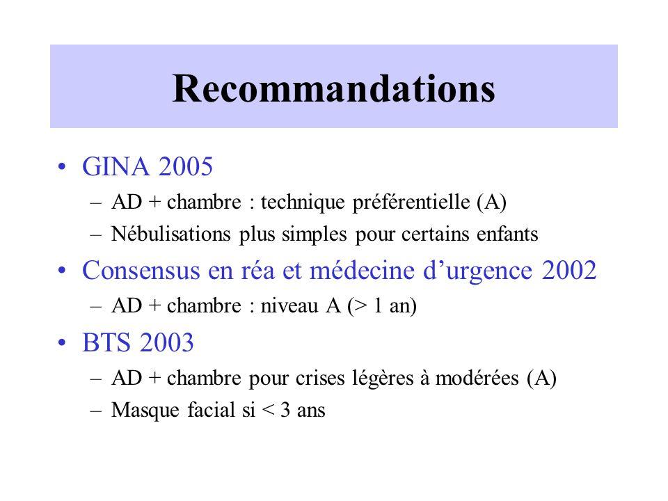 Recommandations GINA 2005 –AD + chambre : technique préférentielle (A) –Nébulisations plus simples pour certains enfants Consensus en réa et médecine