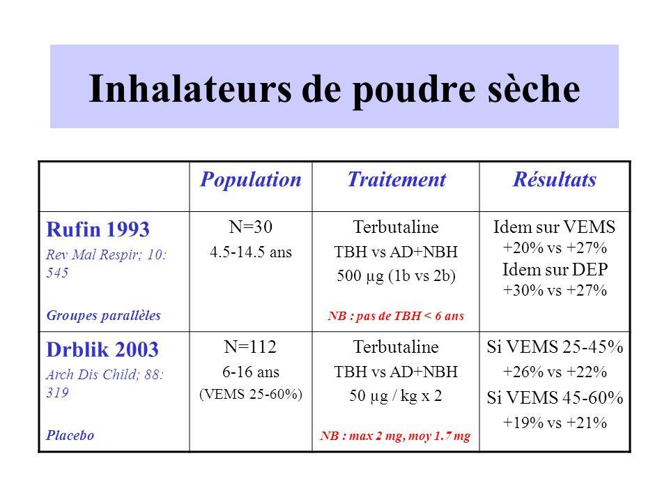 Inhalateurs de poudre sèche PopulationTraitementRésultats Rufin 1993 Rev Mal Respir; 10: 545 Groupes parallèles N=30 4.5-14.5 ans Terbutaline TBH vs A