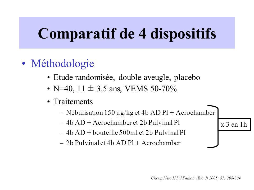 Comparatif de 4 dispositifs Méthodologie Etude randomisée, double aveugle, placebo N=40, 11 ± 3.5 ans, VEMS 50-70% Traitements –Nébulisation 150 µg/kg