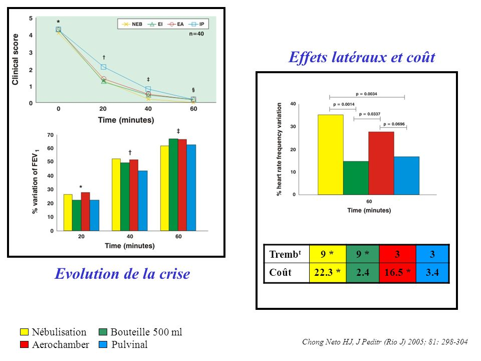 Tremb t 9 * 33 Coût22.3 *2.416.5 *3.4 Chong Neto HJ, J Peditr (Rio J) 2005; 81: 298-304 Nébulisation Bouteille 500 ml Aerochamber Pulvinal Evolution d