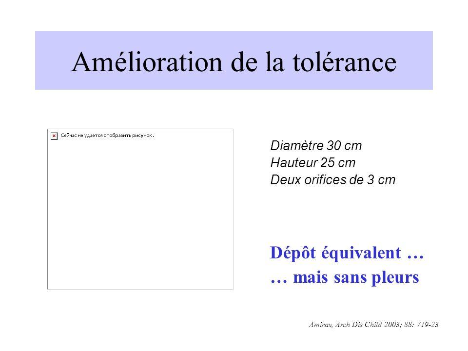 Amirav, Arch Dis Child 2003; 88: 719-23 Diamètre 30 cm Hauteur 25 cm Deux orifices de 3 cm Dépôt équivalent … … mais sans pleurs Amélioration de la to