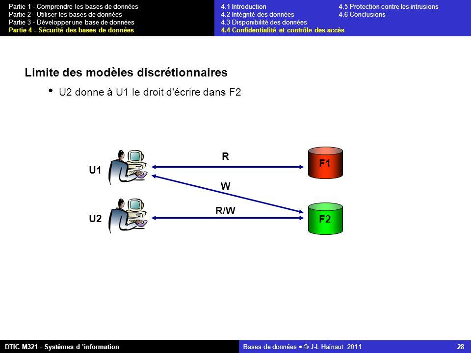 Bases de données   J-L Hainaut 2011 28 Partie 1 - Comprendre les bases de données Partie 2 - Utiliser les bases de données Partie 3 - Développer une base de données Partie 4 - Sécurité des bases de données DTIC M321 - Systèmes d 'information 4.1 Introduction4.5 Protection contre les intrusions 4.2 Intégrité des données 4.6 Conclusions 4.3 Disponibilité des données 4.4 Confidentialité et contrôle des accès Limite des modèles discrétionnaires U2 donne à U1 le droit d écrire dans F2 F1 F2 U1 U2 R R/W W